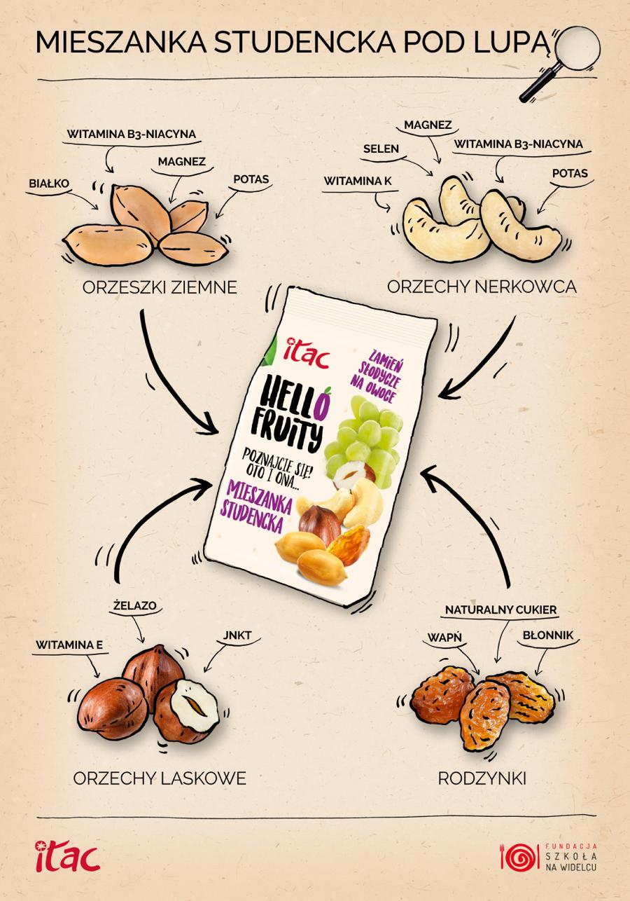 orzechy-laskowe-hello-fruity-rodzynki-orzechy-nerkowca-orzeszki-ziemne-prawidłowe-funkcjonowanieieszanki-studenckiej-studentów
